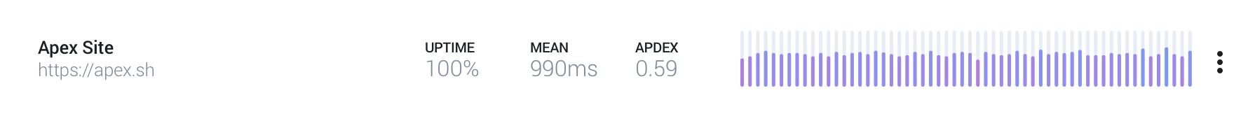 Apdex at 500ms